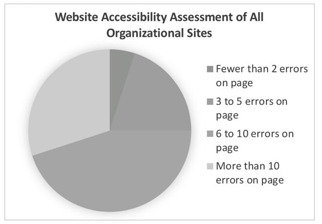 Gray scale version of Website Accessibility Pie Chart - Illustrates difficulty in seeing slight variation of colors