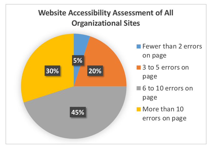 Sample Chart 1 - Website Accessibilty Assessment - Description in Text